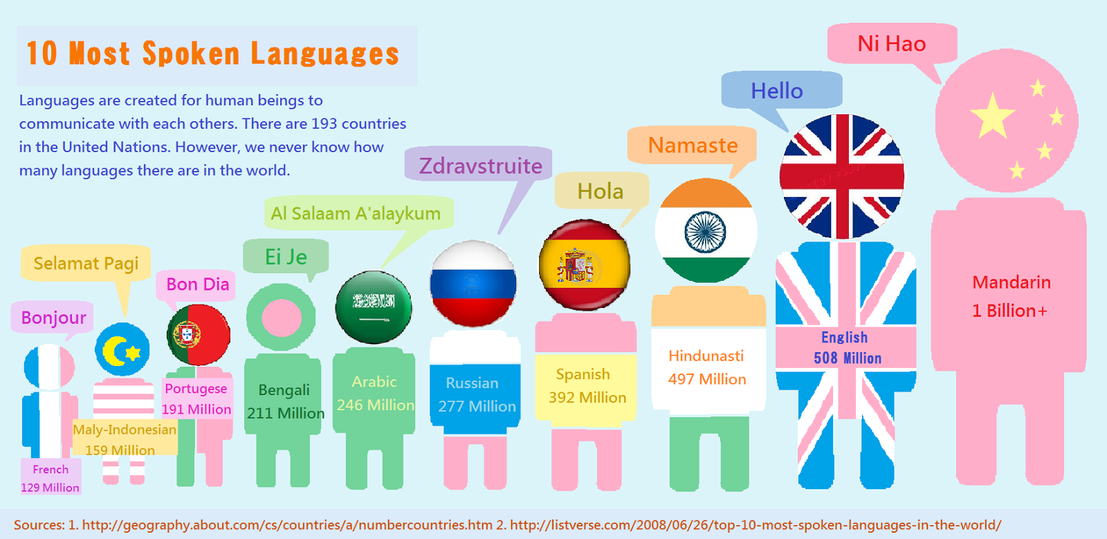 top 10 most spoken languages around the world