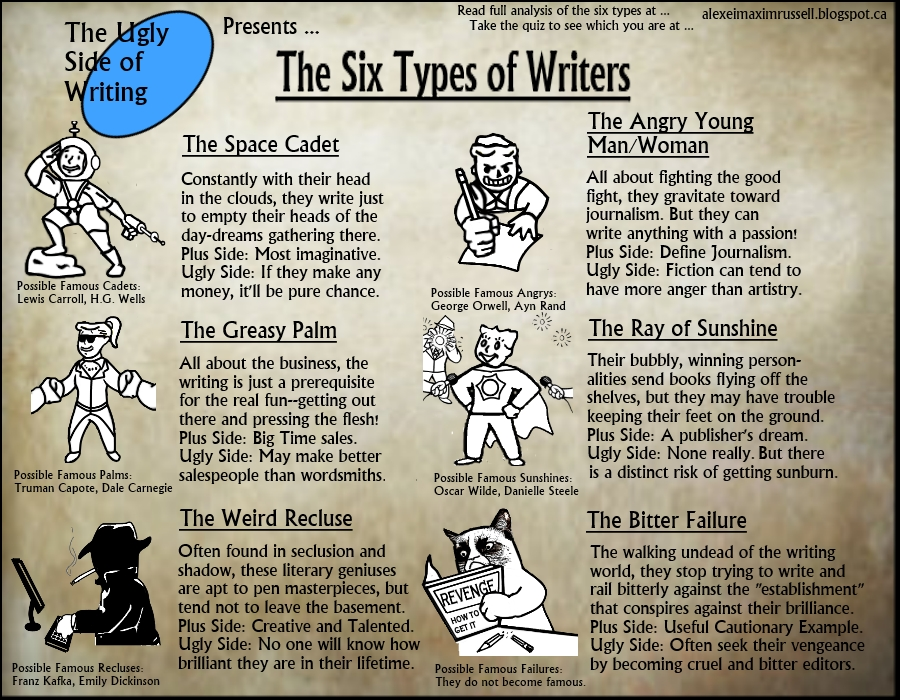 is travel blogger one of the six types of writers